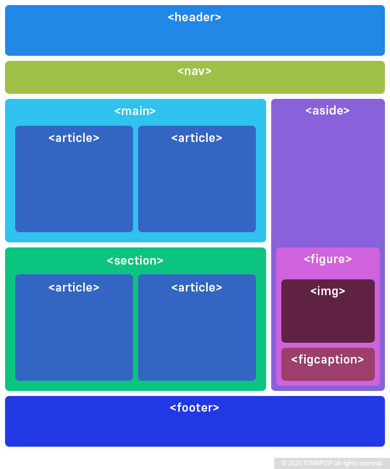 HTML5 Layout example 1