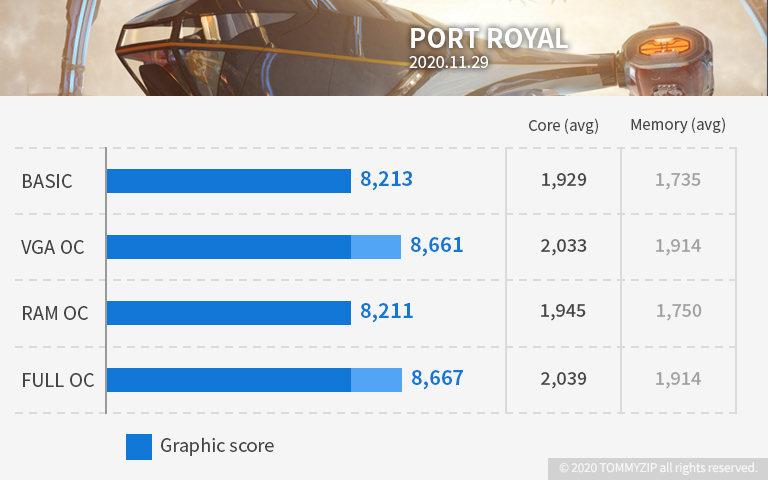 rtx 3070 port royal
