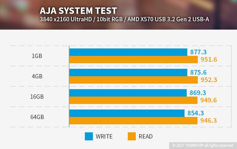 샌디스크 익스트림 포터블 SSD V2 E61 1TB AJA 벤치마크 메인보드 USB 3.2 Gen2 USB-A