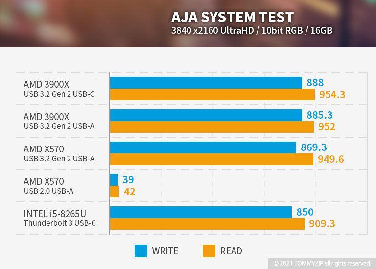 샌디스크 익스트림 포터블 SSD V2 E61 1TB AJA 벤치마크 16GB