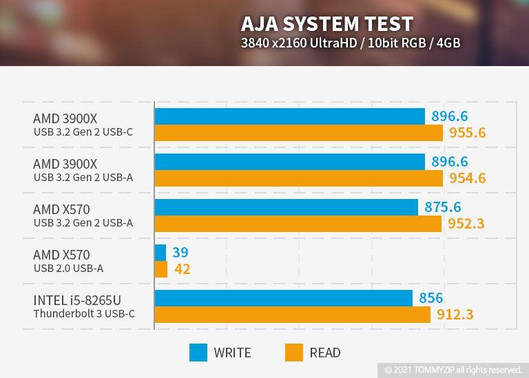 샌디스크 익스트림 포터블 SSD V2 E61 1TB AJA 벤치마크 4GB