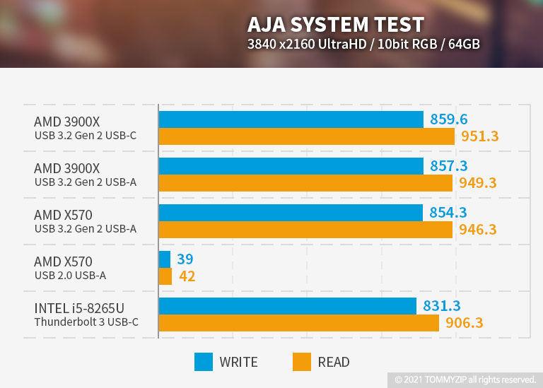 샌디스크 익스트림 포터블 SSD V2 E61 1TB AJA 벤치마크 64GB