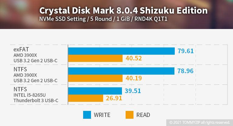 샌디스크 익스트림 포터블 SSD V2 E61 1TB 크리스탈 디스크 벤치마크 RND4K Q1T1