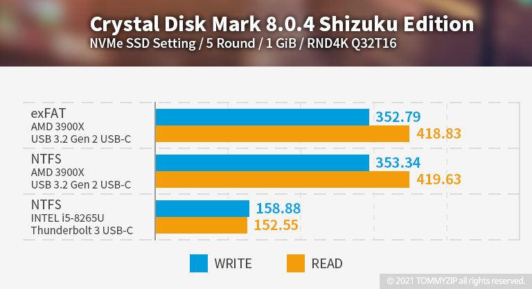 샌디스크 익스트림 포터블 SSD V2 E61 1TB 크리스탈 디스크 벤치마크 RND4K Q32T16