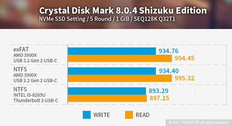 샌디스크 익스트림 포터블 SSD V2 E61 1TB 크리스탈 디스크 벤치마크 SEQ128K Q32T1
