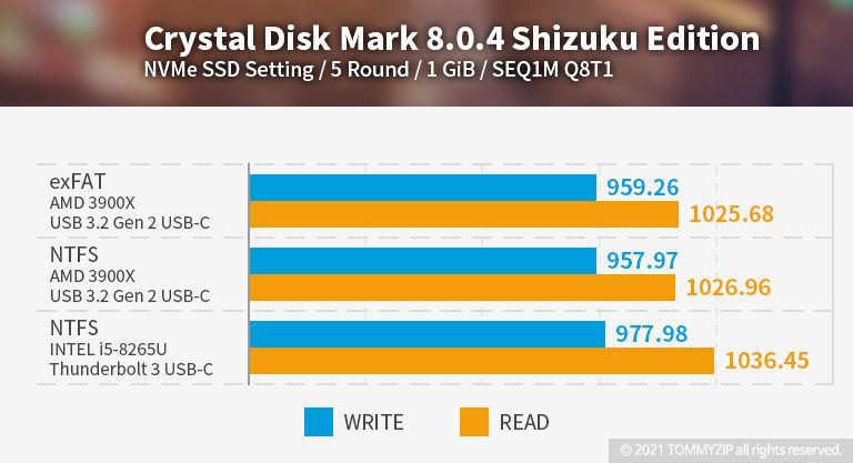샌디스크 익스트림 포터블 SSD V2 E61 1TB 크리스탈 디스크 벤치마크 SEQ1M Q8T1